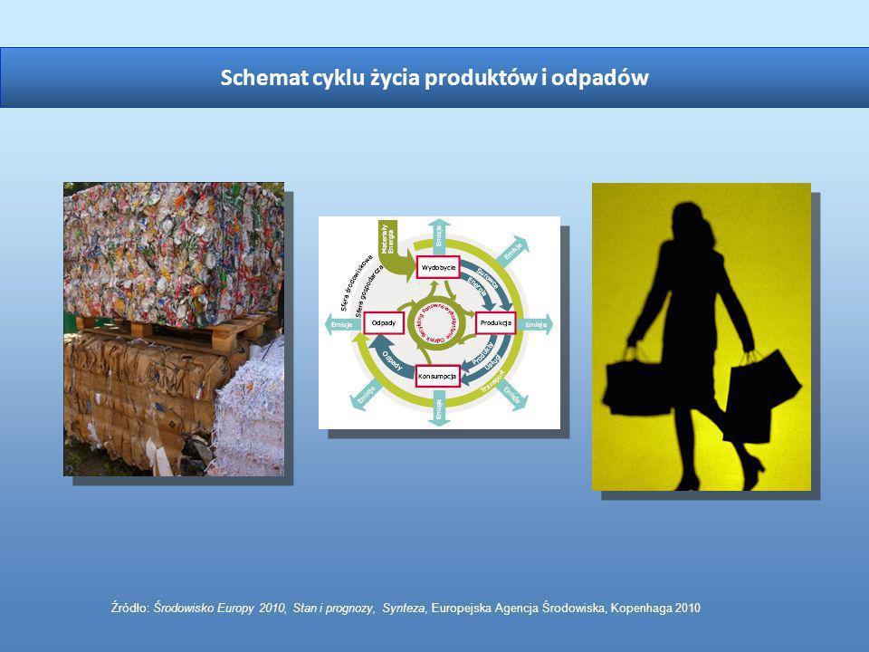 Źródło: Środowisko Europy 2010, Stan i prognozy, Synteza, Europejska Agencja Środowiska, Kopenhaga 2010 Schemat cyklu życia produktów i odpadów