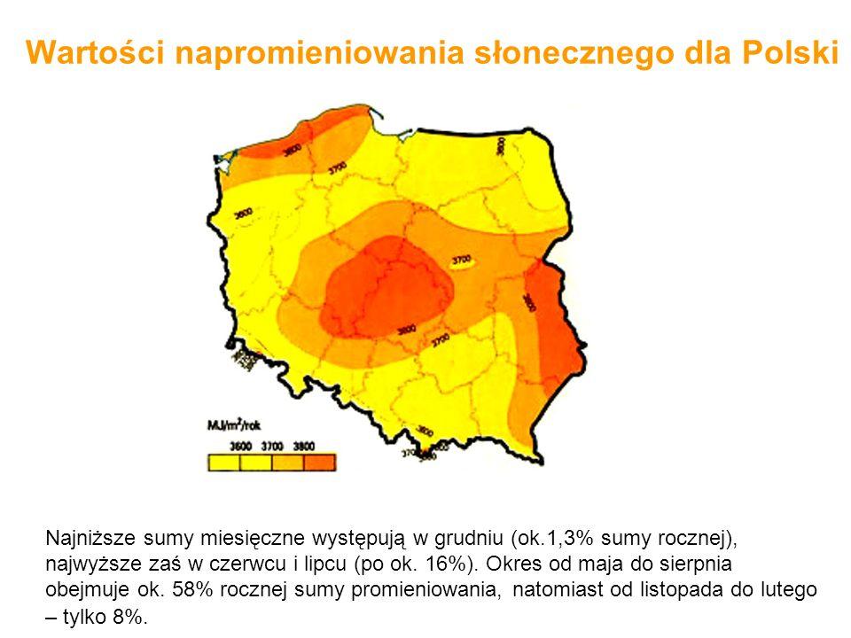 Wartości napromieniowania słonecznego dla Polski Najniższe sumy miesięczne występują w grudniu (ok.1,3% sumy rocznej), najwyższe zaś w czerwcu i lipcu