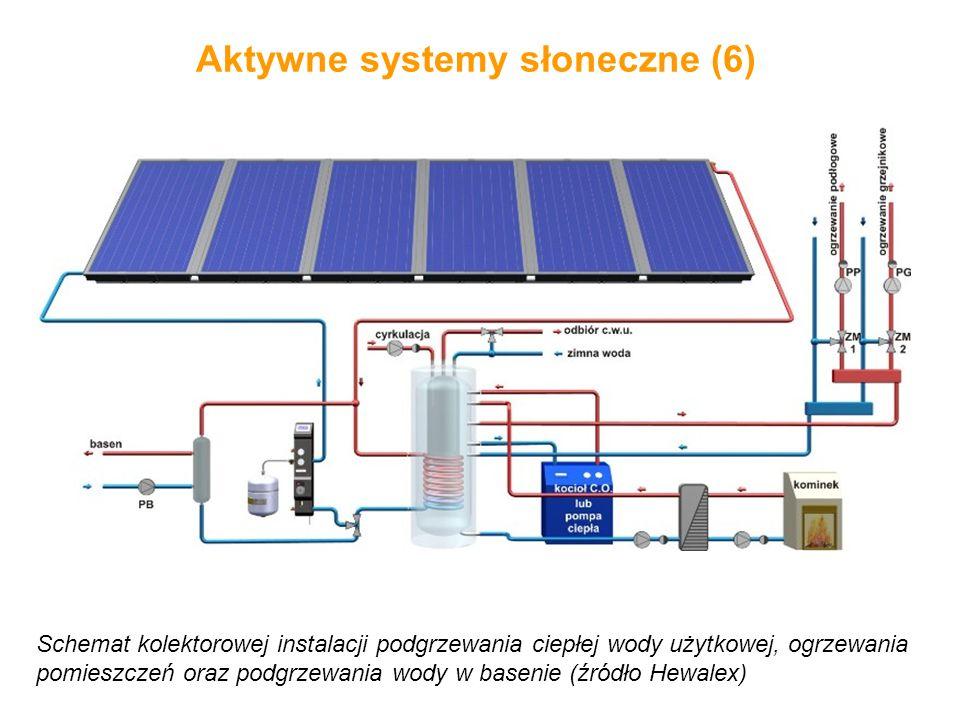 Aktywne systemy słoneczne (6) Schemat kolektorowej instalacji podgrzewania ciepłej wody użytkowej, ogrzewania pomieszczeń oraz podgrzewania wody w bas