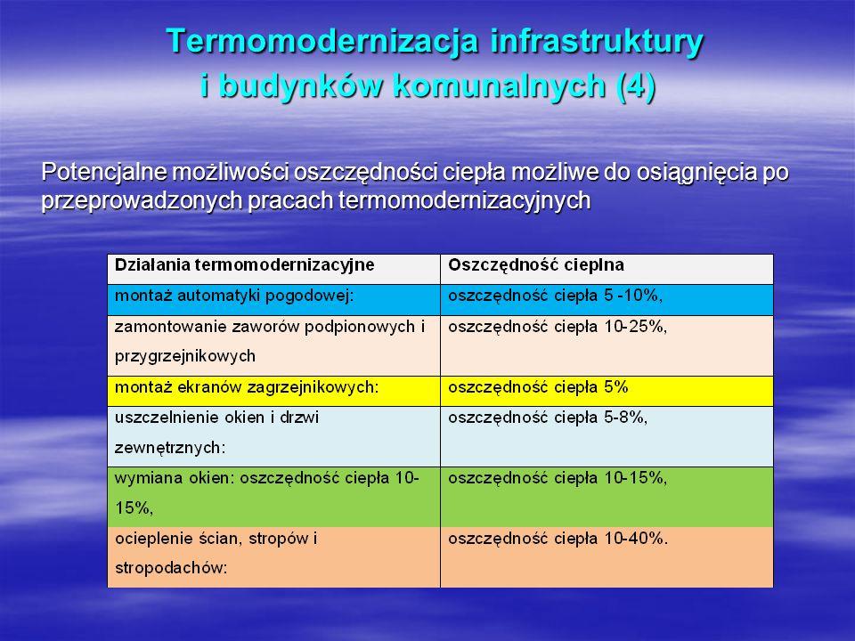 Termomodernizacja infrastruktury i budynków komunalnych (4) Termomodernizacja infrastruktury i budynków komunalnych (4) Potencjalne możliwości oszczęd