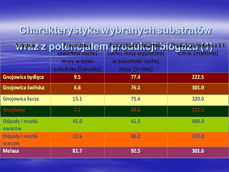 Charakterystyka wybranych substratów wraz z potencjałem produkcji biogazu (1) Charakterystyka wybranych substratów wraz z potencjałem produkcji biogaz