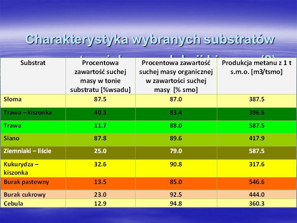 Charakterystyka wybranych substratów wraz z potencjałem produkcji biogazu (2) Charakterystyka wybranych substratów wraz z potencjałem produkcji biogaz