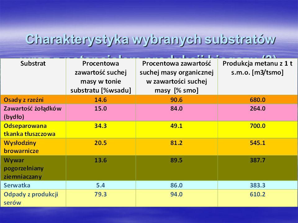 Charakterystyka wybranych substratów wraz z potencjałem produkcji biogazu (3) Charakterystyka wybranych substratów wraz z potencjałem produkcji biogaz