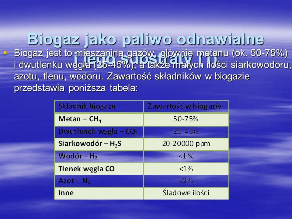 Biogaz jako paliwo odnawialne i jego substraty (1) Biogaz jest to mieszanina gazów, głównie metanu (ok. 50-75%) i dwutlenku węgla (25-45%), a także ma
