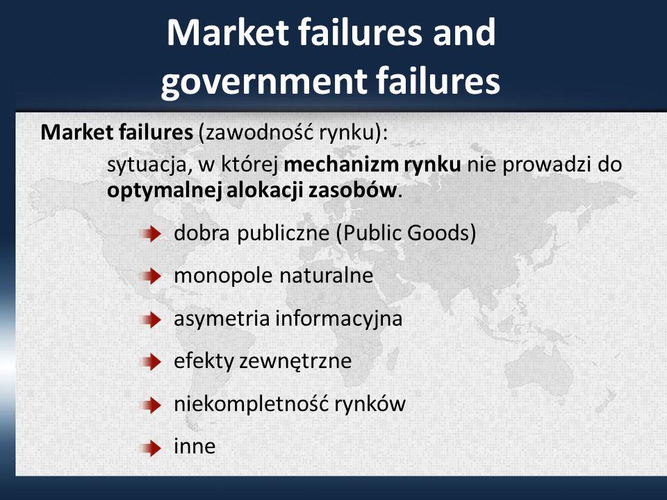 Market failures and government failures Market failures (zawodność rynku): sytuacja, w której mechanizm rynku nie prowadzi do optymalnej alokacji zasobów.