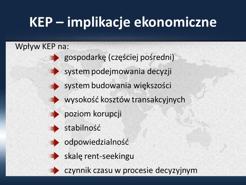 KEP – implikacje ekonomiczne Wpływ KEP na: gospodarkę (częściej pośredni) system podejmowania decyzji system budowania większości wysokość kosztów transakcyjnych poziom korupcji stabilność odpowiedzialność skalę rent-seekingu czynnik czasu w procesie decyzyjnym