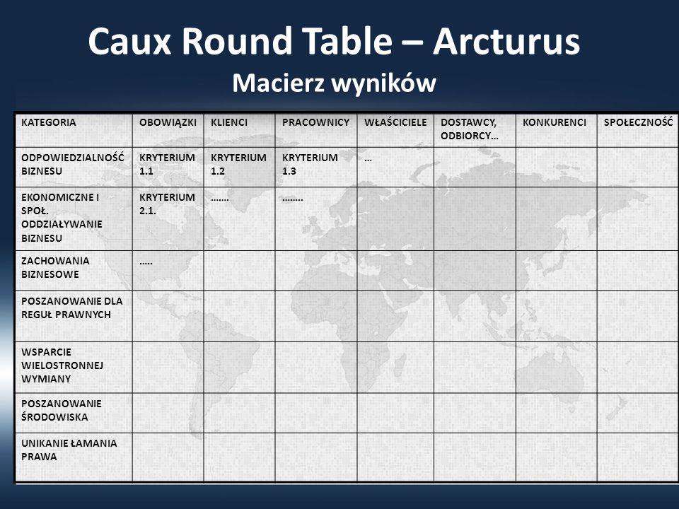 Caux Round Table – Arcturus Macierz wyników KATEGORIAOBOWIĄZKIKLIENCIPRACOWNICYWŁAŚCICIELEDOSTAWCY, ODBIORCY… KONKURENCISPOŁECZNOŚĆ ODPOWIEDZIALNOŚĆ BIZNESU KRYTERIUM 1.1 KRYTERIUM 1.2 KRYTERIUM 1.3 … EKONOMICZNE I SPOŁ.