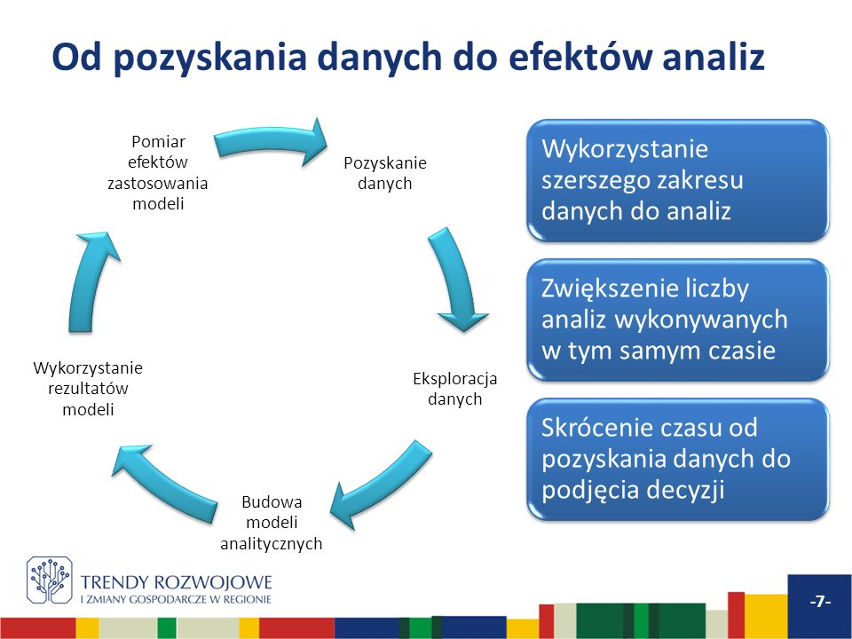 Gospodarka oparta na danych -8- Dane Narzędzia analityczne Know-how i zasoby