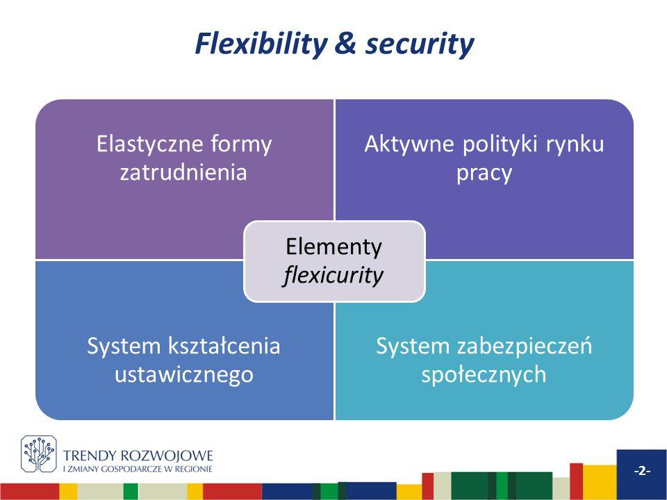 Flexibility & security Elastyczne formy zatrudnienia Aktywne polityki rynku pracy System kształcenia ustawicznego System zabezpieczeń społecznych Elementy flexicurity -2-
