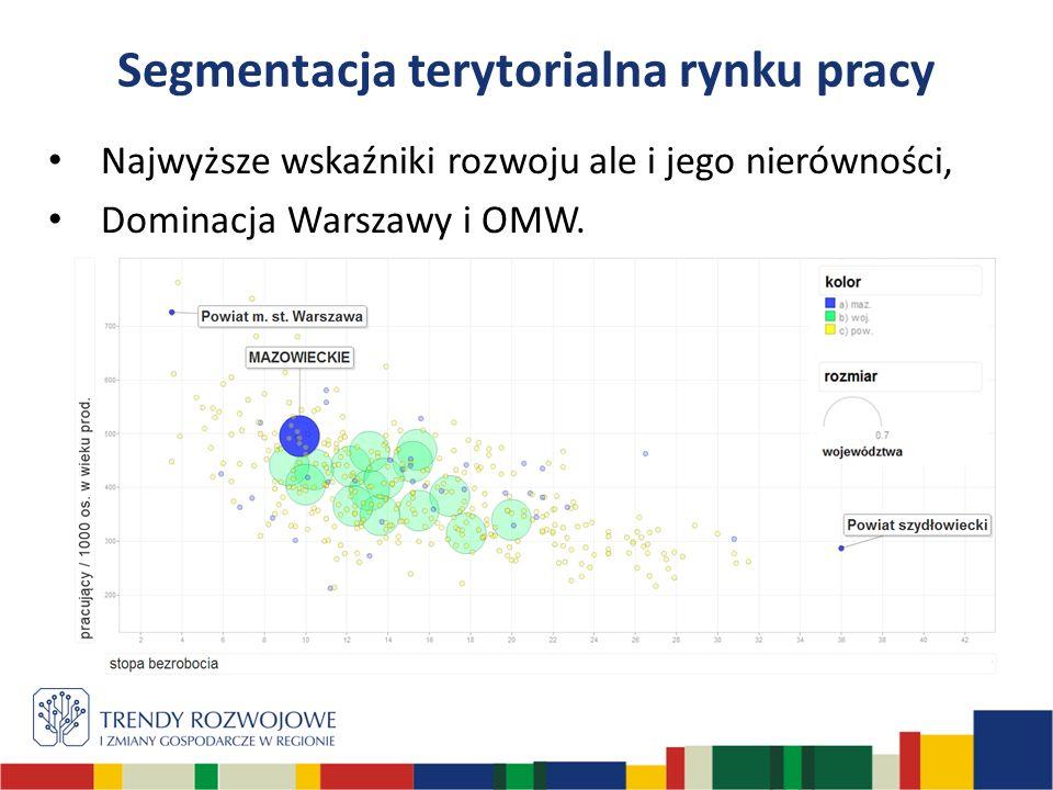 Segmentacja terytorialna rynku pracy Najwyższe wskaźniki rozwoju ale i jego nierówności, Dominacja Warszawy i OMW.