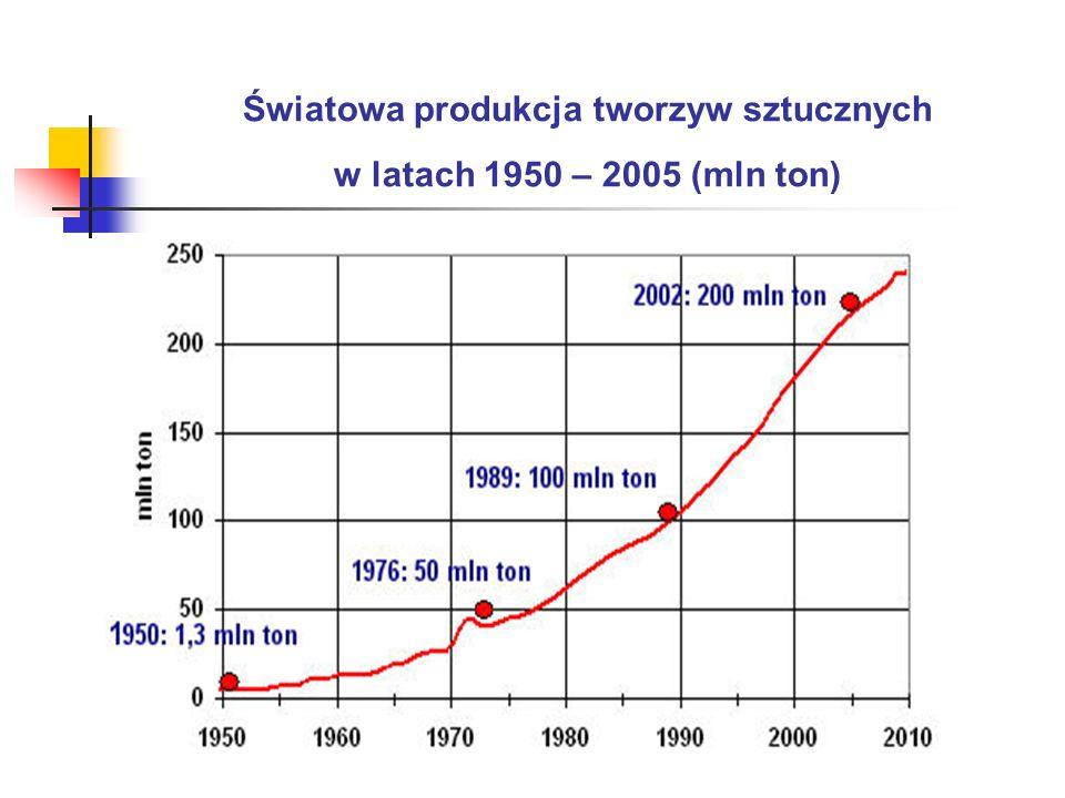 Światowa produkcja tworzyw sztucznych w latach 1950 – 2005 (mln ton)