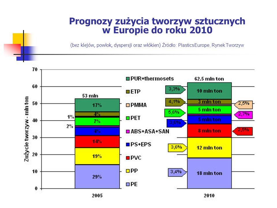 Prognozy zużycia tworzyw sztucznych w Europie do roku 2010 (bez klejów, powłok, dyspersji oraz włókien) Źródło: PlasticsEurope, Rynek Tworzyw