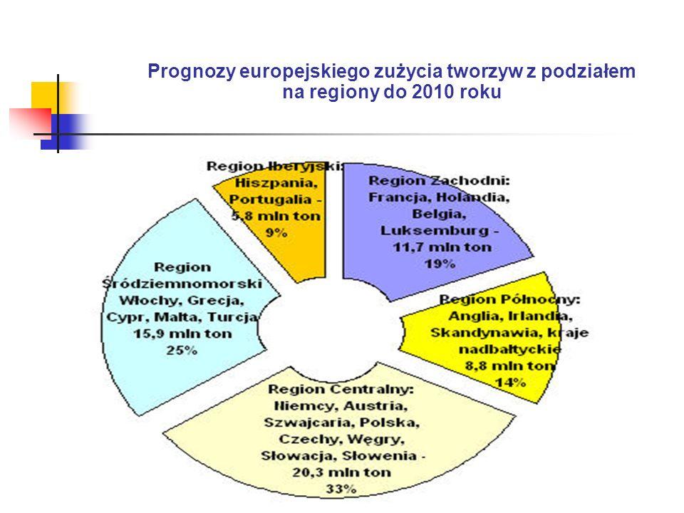 Prognozy europejskiego zużycia tworzyw z podziałem na regiony do 2010 roku
