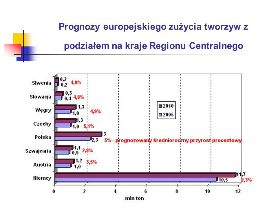 Prognozy europejskiego zużycia tworzyw z podziałem na kraje Regionu Centralnego