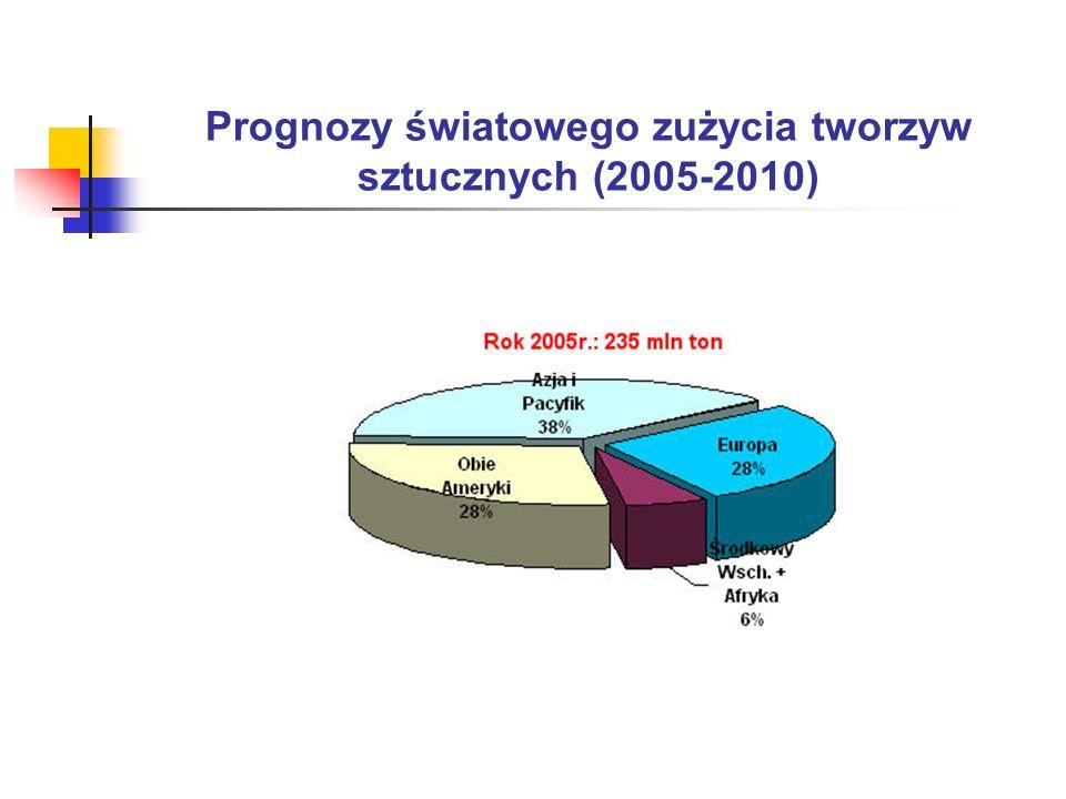 Prognozy światowego zużycia tworzyw sztucznych (2005-2010)