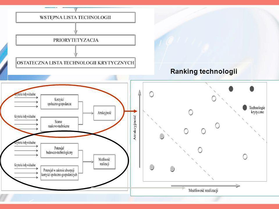 Ranking technologii