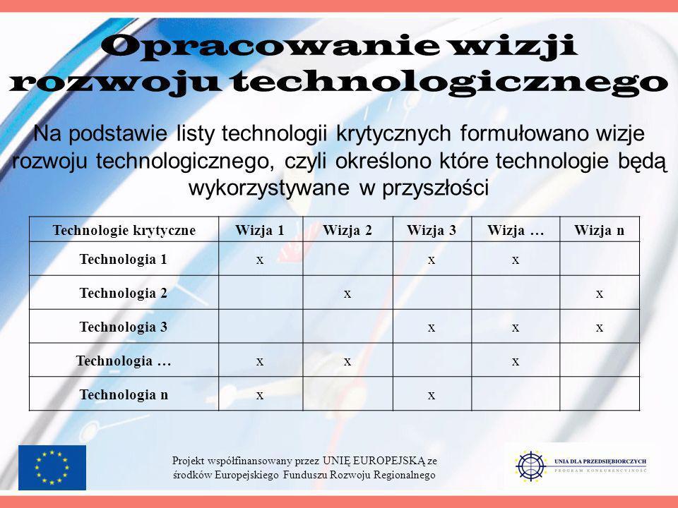 Opracowanie wizji rozwoju technologicznego Technologie krytyczneWizja 1Wizja 2Wizja 3Wizja …Wizja n Technologia 1xxx Technologia 2xx Technologia 3xxx Technologia …xxx Technologia nxx Na podstawie listy technologii krytycznych formułowano wizje rozwoju technologicznego, czyli określono które technologie będą wykorzystywane w przyszłości Projekt współfinansowany przez UNIĘ EUROPEJSKĄ ze środków Europejskiego Funduszu Rozwoju Regionalnego