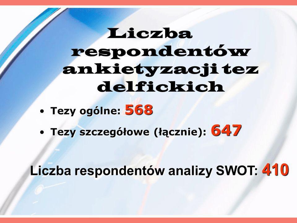 Liczba respondentów ankietyzacji tez delfickich Tezy ogólne: 568Tezy ogólne: 568 Tezy szczegółowe (łącznie): 647Tezy szczegółowe (łącznie): 647 Liczba respondentów analizy SWOT: 410