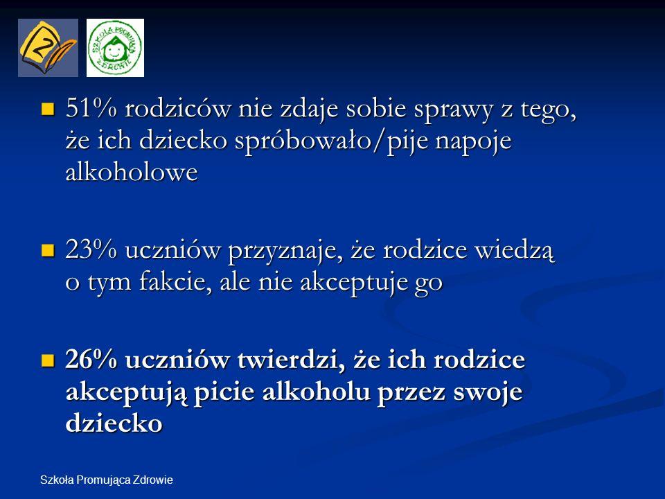Szkoła Promująca Zdrowie 51% rodziców nie zdaje sobie sprawy z tego, że ich dziecko spróbowało/pije napoje alkoholowe 51% rodziców nie zdaje sobie spr