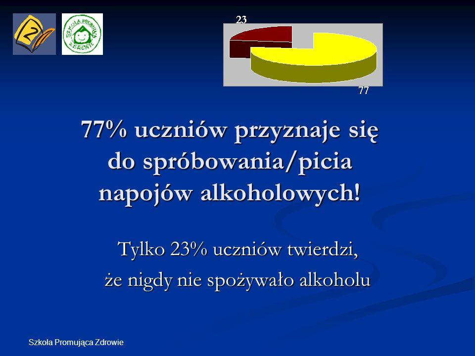 Szkoła Promująca Zdrowie Spośród uczniów, którzy przyznali się do próbowania napojów alkoholowych: 41% (102 osoby) sięgnęło po alkohol w przeciągu ostatnich 30 dni; 19% (51 osobom) zdarzyło się utracenie świadomości po wypiciu alkoholu Uczniowie po raz pierwszy sięgają po alkohol mając 12 lat.