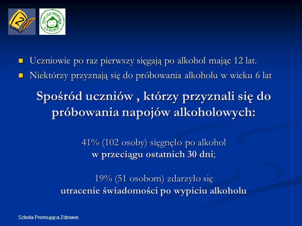 Szkoła Promująca Zdrowie Spośród uczniów, którzy przyznali się do próbowania napojów alkoholowych: 41% (102 osoby) sięgnęło po alkohol w przeciągu ost