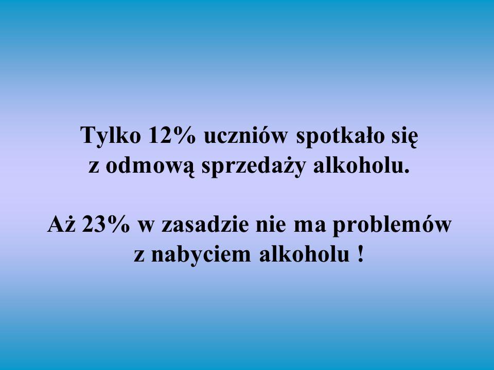 Tylko 12% uczniów spotkało się z odmową sprzedaży alkoholu. Aż 23% w zasadzie nie ma problemów z nabyciem alkoholu !