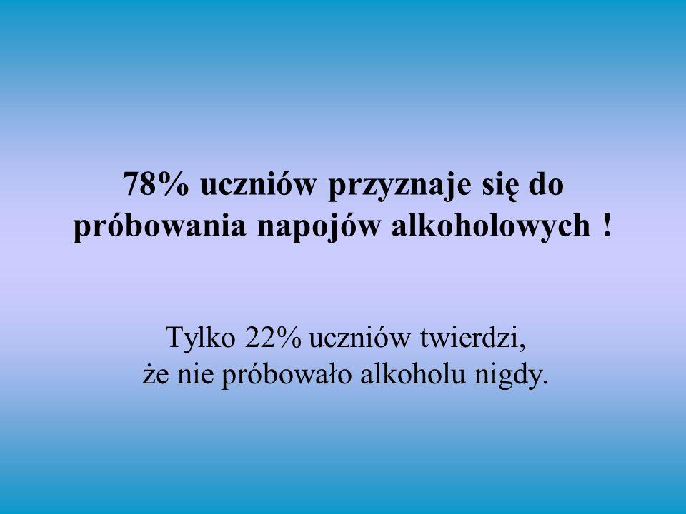 78% uczniów przyznaje się do próbowania napojów alkoholowych ! Tylko 22% uczniów twierdzi, że nie próbowało alkoholu nigdy.