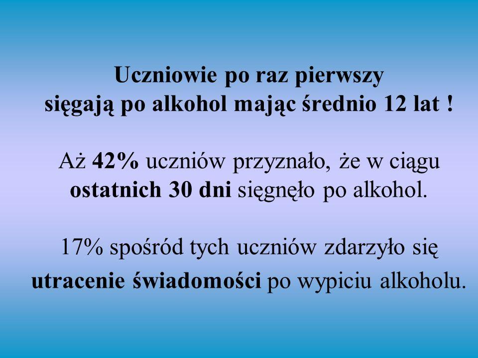 Uczniowie po raz pierwszy sięgają po alkohol mając średnio 12 lat ! Aż 42% uczniów przyznało, że w ciągu ostatnich 30 dni sięgnęło po alkohol. 17% spo