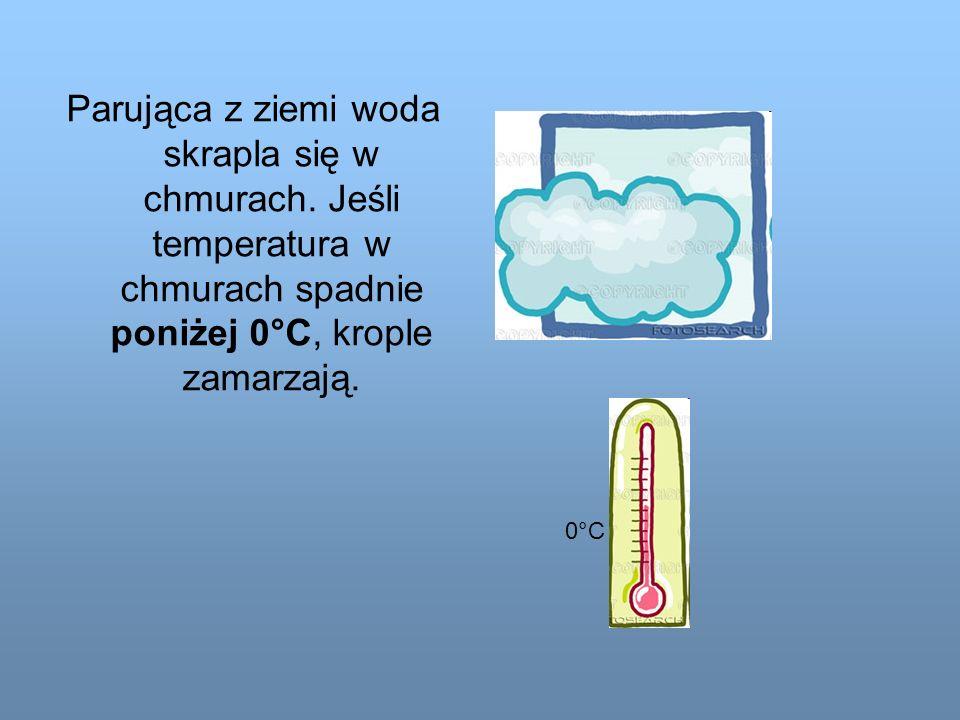 Parująca z ziemi woda skrapla się w chmurach. Jeśli temperatura w chmurach spadnie poniżej 0°C, krople zamarzają. 0°C0°C