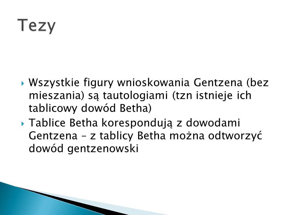 Wszystkie figury wnioskowania Gentzena (bez mieszania) są tautologiami (tzn istnieje ich tablicowy dowód Betha) Tablice Betha korespondują z dowodami