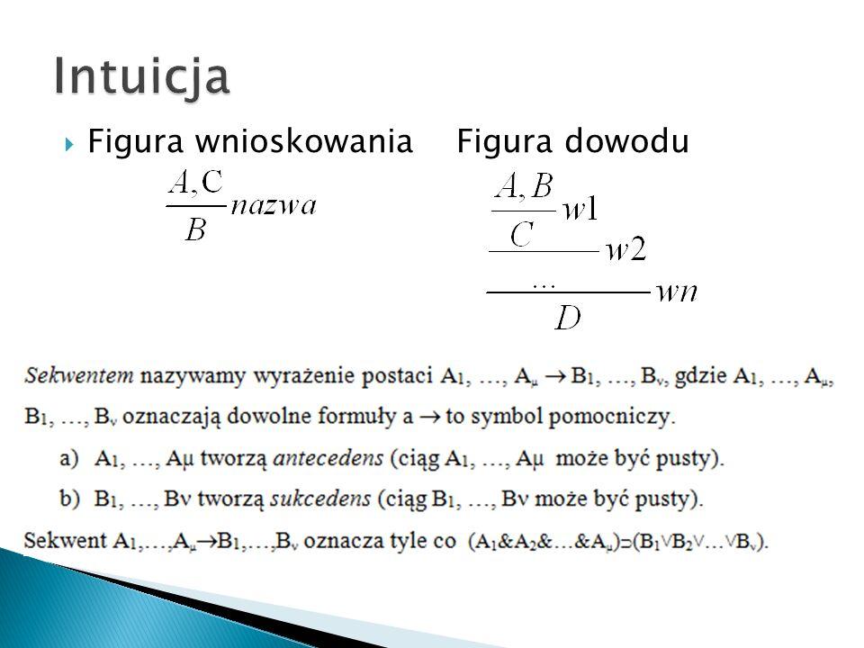 Dowód Gentzena ma 15 stron Polega na sprawdzeniu wszystkich możliwych przypadków Stosujemy indukcje matematyczną po stopniu i rzędzie inferencji Chcemy udowodnić, że każdą inferencję można przekształcić na inferencję bez cięć, o takiej samej konkluzji