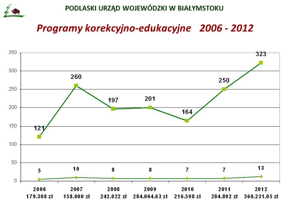 PODLASKI URZĄD WOJEWÓDZKI W BIAŁYMSTOKU Programy korekcyjno-edukacyjne 2006 - 2012
