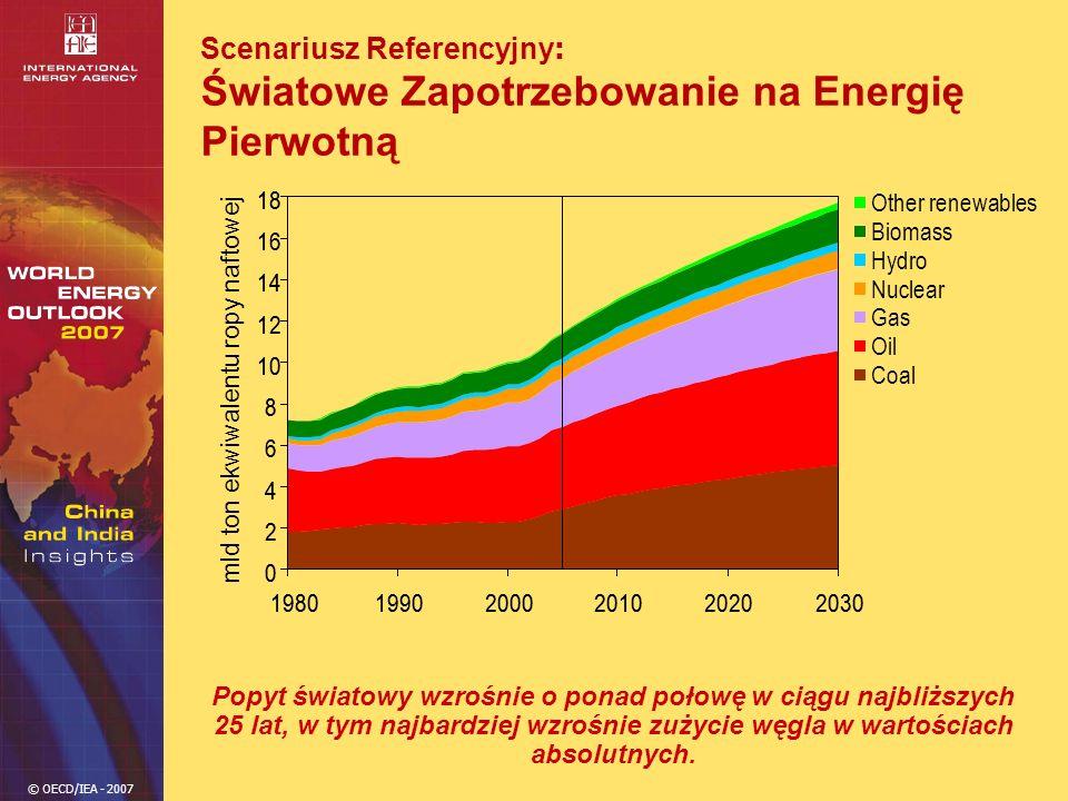 © OECD/IEA - 2007 Scenariusz Referencyjny : Światowe Zapotrzebowanie na Energię Pierwotną Popyt światowy wzrośnie o ponad połowę w ciągu najbliższych