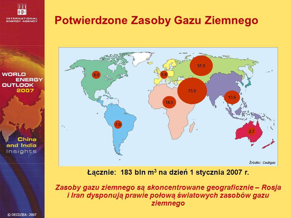 © OECD/IEA - 2007 Potwierdzone Zasoby Gazu Ziemnego Zasoby gazu ziemnego są skoncentrowane geograficznie – Rosja i Iran dysponują prawie połową świato