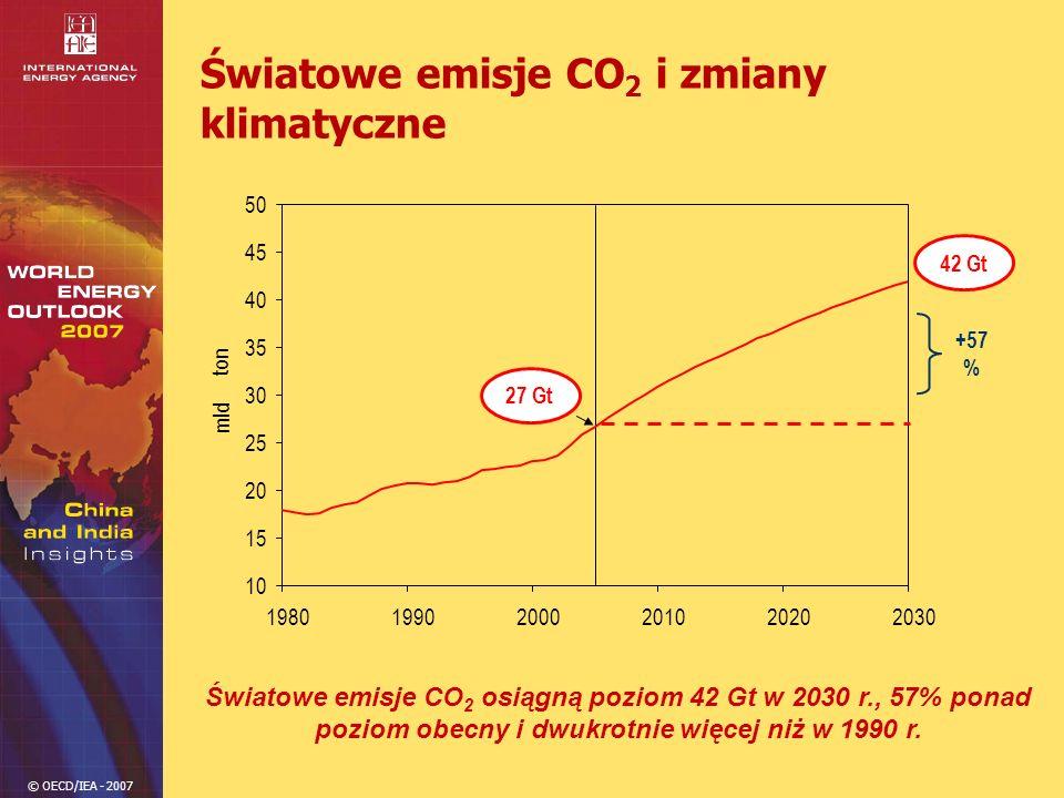 © OECD/IEA - 2007 Światowe emisje CO 2 i zmiany klimatyczne Światowe emisje CO 2 osiągną poziom 42 Gt w 2030 r., 57% ponad poziom obecny i dwukrotnie