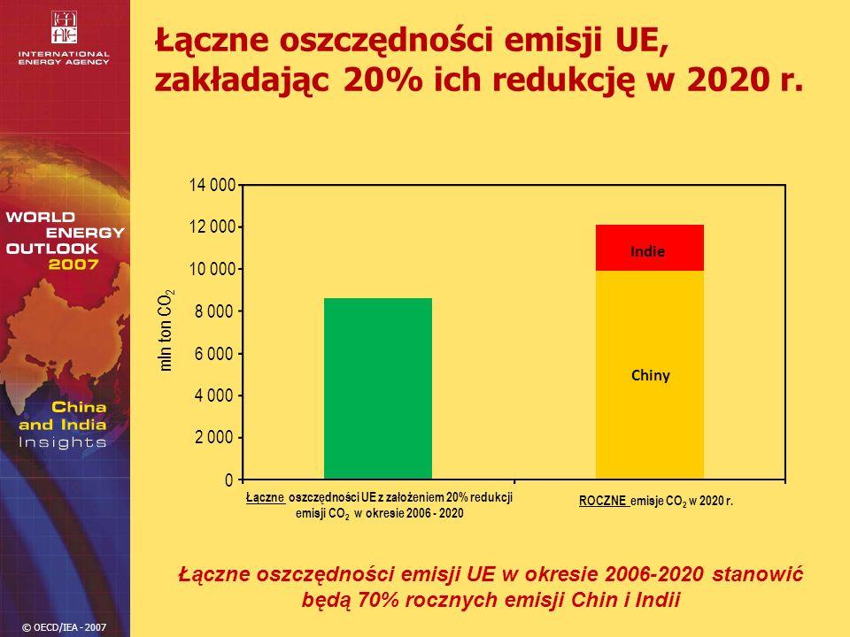 © OECD/IEA - 2007 Łączne oszczędności emisji UE, zakładając 20% ich redukcję w 2020 r. 0 2 000 4 000 6 000 8 000 10 000 12 000 14 000 Łączne oszczędno