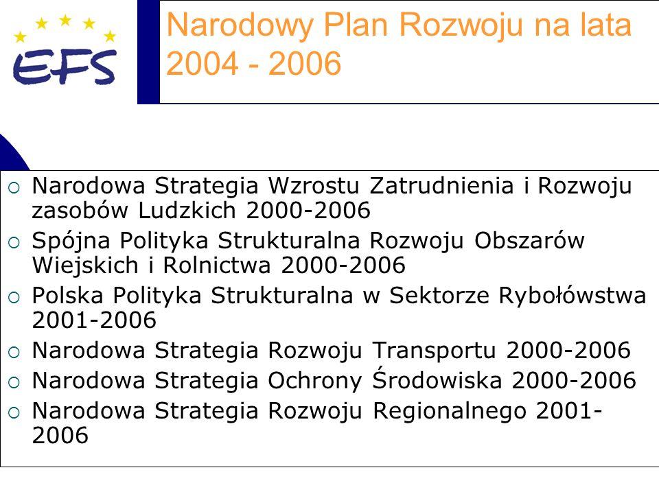 Narodowy Plan Rozwoju na lata 2004 - 2006 Narodowa Strategia Wzrostu Zatrudnienia i Rozwoju zasobów Ludzkich 2000-2006 Spójna Polityka Strukturalna Rozwoju Obszarów Wiejskich i Rolnictwa 2000-2006 Polska Polityka Strukturalna w Sektorze Rybołówstwa 2001-2006 Narodowa Strategia Rozwoju Transportu 2000-2006 Narodowa Strategia Ochrony Środowiska 2000-2006 Narodowa Strategia Rozwoju Regionalnego 2001- 2006