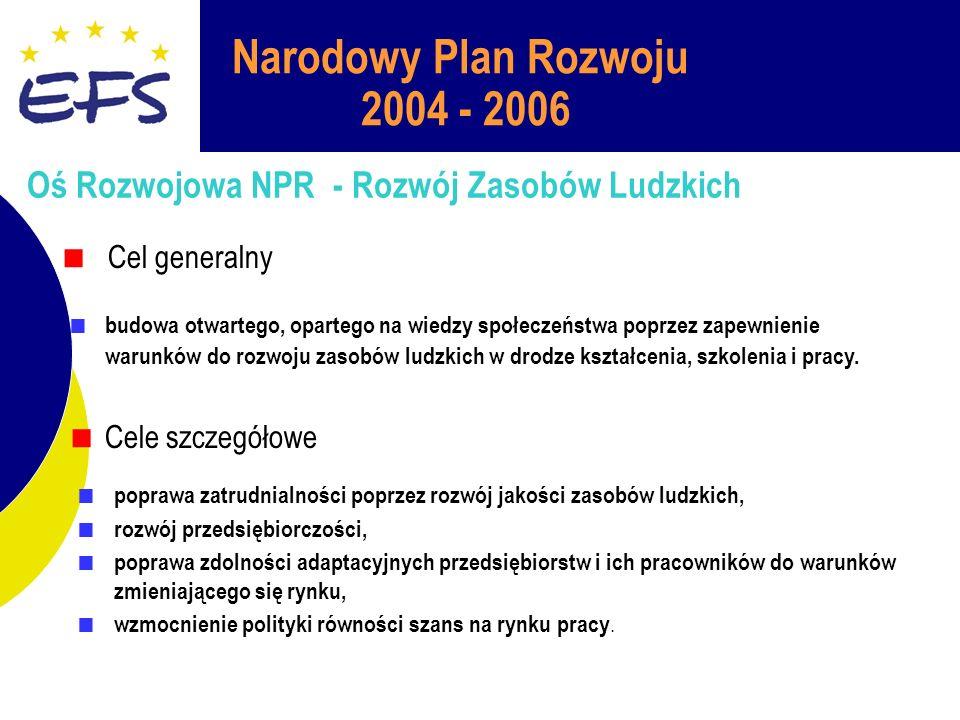 Narodowy Plan Rozwoju 2004 - 2006 Oś Rozwojowa NPR - Rozwój Zasobów Ludzkich Cel generalny budowa otwartego, opartego na wiedzy społeczeństwa poprzez zapewnienie warunków do rozwoju zasobów ludzkich w drodze kształcenia, szkolenia i pracy.