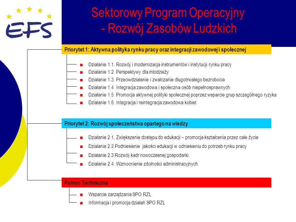 Sektorowy Program Operacyjny - Rozwój Zasobów Ludzkich Priorytet 1: Aktywna polityka rynku pracy oraz integracji zawodowej i społecznej Działanie 1.1.