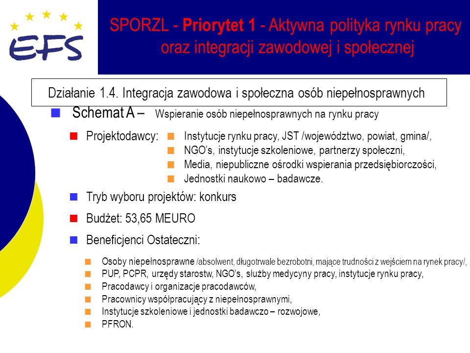 SPORZL - Priorytet 1 - Aktywna polityka rynku pracy oraz integracji zawodowej i społecznej Działanie 1.4.