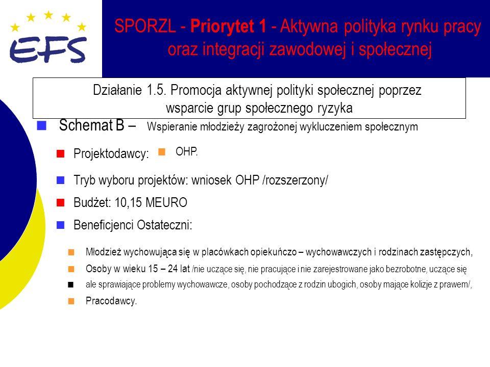 SPORZL - Priorytet 1 - Aktywna polityka rynku pracy oraz integracji zawodowej i społecznej Działanie 1.5.