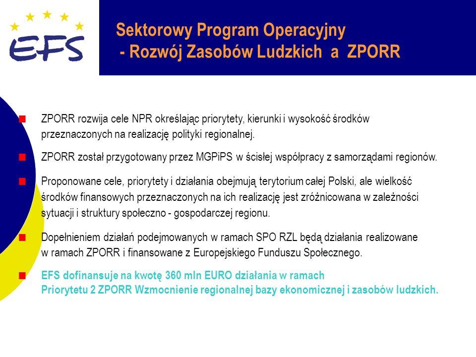 Sektorowy Program Operacyjny - Rozwój Zasobów Ludzkich a ZPORR ZPORR rozwija cele NPR określając priorytety, kierunki i wysokość środków przeznaczonych na realizację polityki regionalnej.