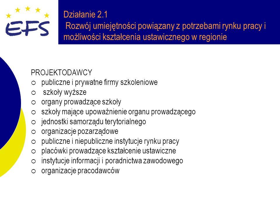 Działanie 2.1 Rozwój umiejętności powiązany z potrzebami rynku pracy i możliwości kształcenia ustawicznego w regionie PROJEKTODAWCY publiczne i prywatne firmy szkoleniowe szkoły wyższe organy prowadzące szkoły szkoły mające upoważnienie organu prowadzącego jednostki samorządu terytorialnego organizacje pozarządowe publiczne i niepubliczne instytucje rynku pracy placówki prowadzące kształcenie ustawiczne instytucje informacji i poradnictwa zawodowego organizacje pracodawców