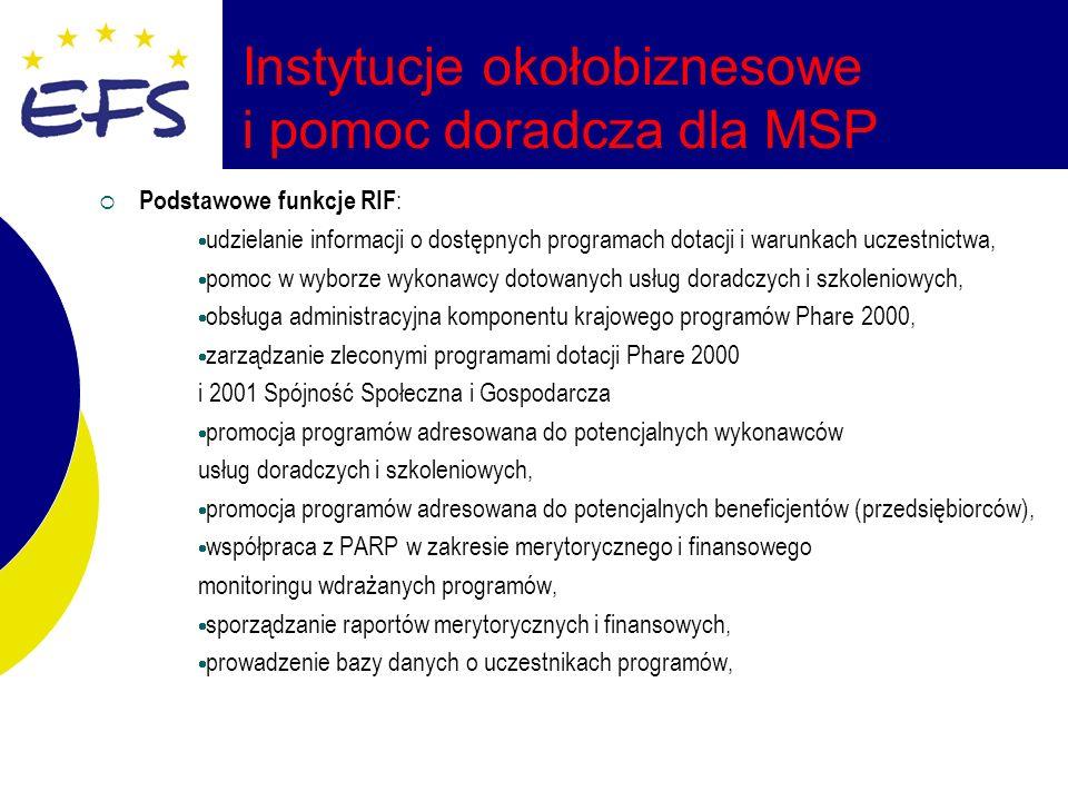 Instytucje okołobiznesowe i pomoc doradcza dla MSP Podstawowe funkcje RIF : udzielanie informacji o dostępnych programach dotacji i warunkach uczestnictwa, pomoc w wyborze wykonawcy dotowanych usług doradczych i szkoleniowych, obsługa administracyjna komponentu krajowego programów Phare 2000, zarządzanie zleconymi programami dotacji Phare 2000 i 2001 Spójność Społeczna i Gospodarcza promocja programów adresowana do potencjalnych wykonawców usług doradczych i szkoleniowych, promocja programów adresowana do potencjalnych beneficjentów (przedsiębiorców), współpraca z PARP w zakresie merytorycznego i finansowego monitoringu wdrażanych programów, sporządzanie raportów merytorycznych i finansowych, prowadzenie bazy danych o uczestnikach programów,
