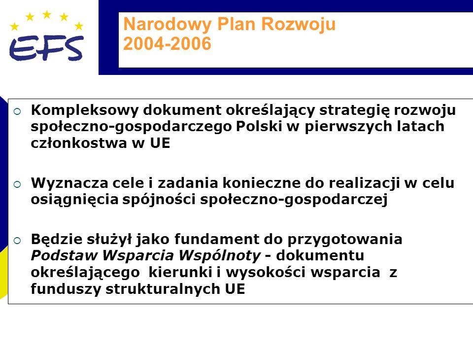 Narodowy Plan Rozwoju 2004-2006 Kompleksowy dokument określający strategię rozwoju społeczno-gospodarczego Polski w pierwszych latach członkostwa w UE Wyznacza cele i zadania konieczne do realizacji w celu osiągnięcia spójności społeczno-gospodarczej Będzie służył jako fundament do przygotowania Podstaw Wsparcia Wspólnoty - dokumentu określającego kierunki i wysokości wsparcia z funduszy strukturalnych UE