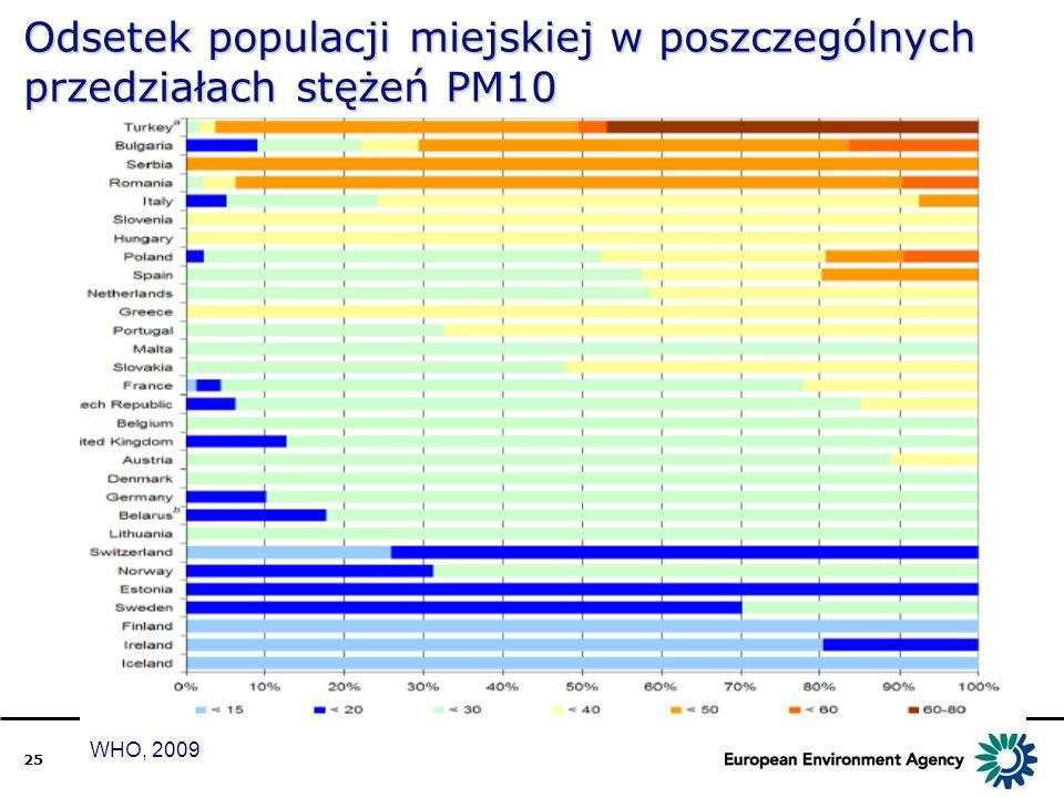 25 WHO, 2009 Odsetek populacji miejskiej w poszczególnych przedziałach stężeń PM10