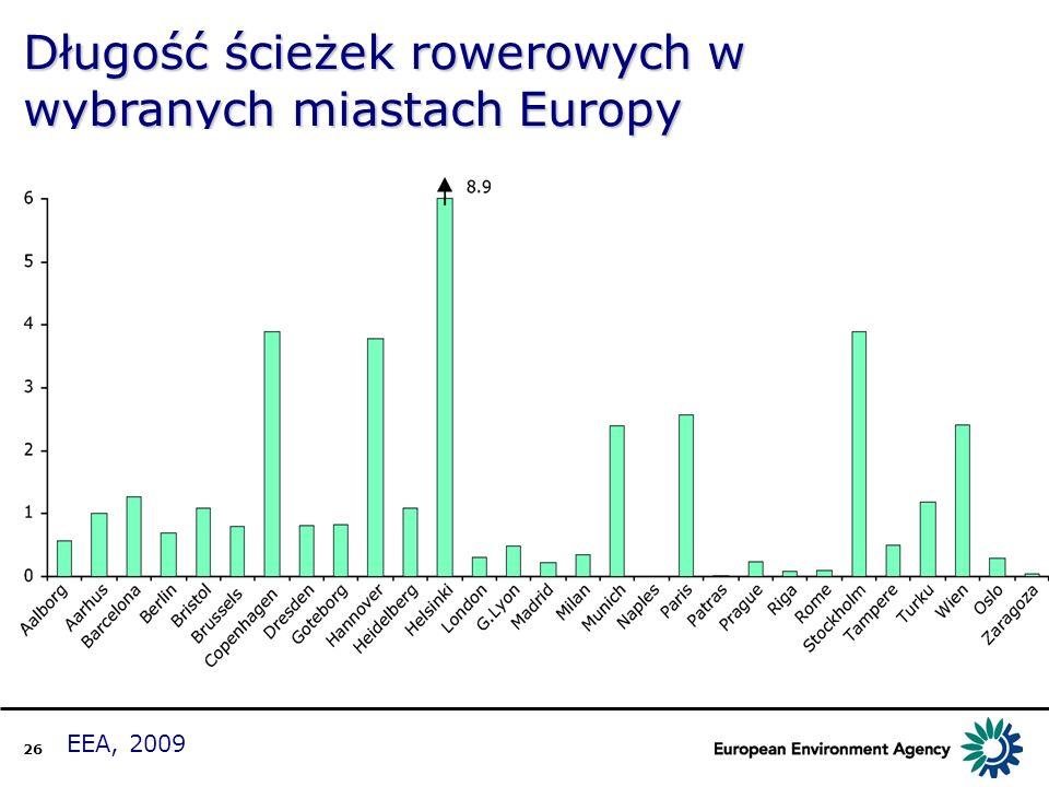 26 Długość ścieżek rowerowych w wybranych miastach Europy EEA, 2009