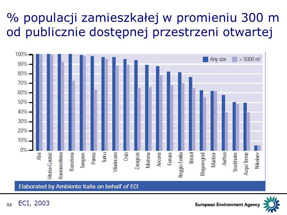 32 % populacji zamieszkałej w promieniu 300 m od publicznie dostępnej przestrzeni otwartej ECI, 2003