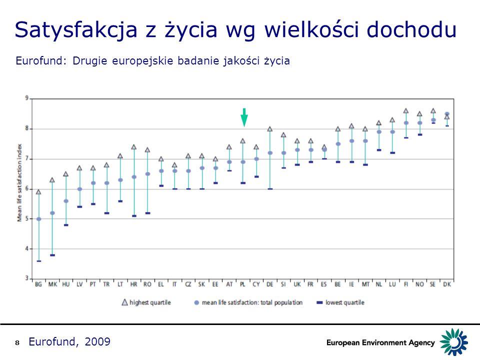 9 Eurofund, 2009 Problemy zgłaszane w lokalnym środowisku Eurofund: Drugie europejskie badanie jakości życia KrajHałasPowietrzeBrak terenów zieleni WodaŚmieciWandalizm przestępstw a PL576353616372 Min27 (DK, NO) 20 (NO)6 (FI)2 (NL)21 (DK) 16 (CY) Max67 (IT)73 (IT)67 (IT)70 (BG)75 (MK) 73 (IT) EU27 44 34354847 EU12 505544516153