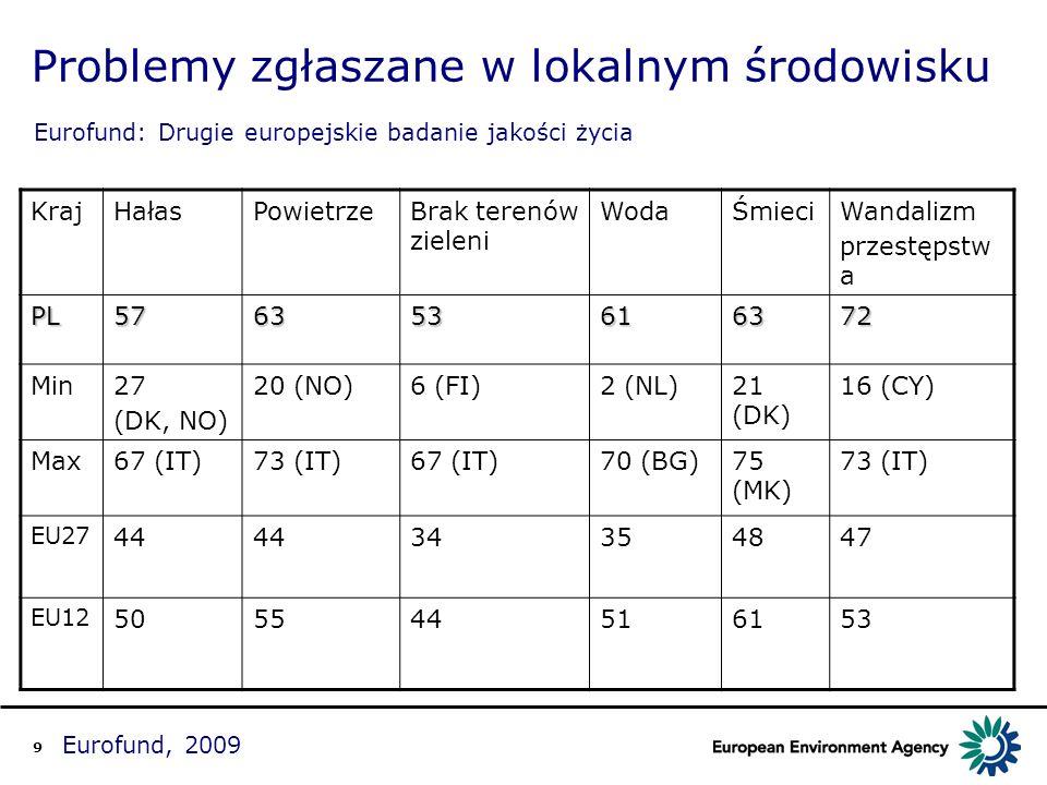 9 Eurofund, 2009 Problemy zgłaszane w lokalnym środowisku Eurofund: Drugie europejskie badanie jakości życia KrajHałasPowietrzeBrak terenów zieleni Wo